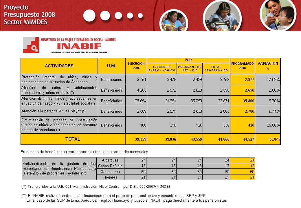 PROYECTO PRESUPUESTO 2008 SECTOR MIMDES En el caso de beneficiarios corresponde a atenciones promedio mensuales (**) El INABIF realiza transferencias