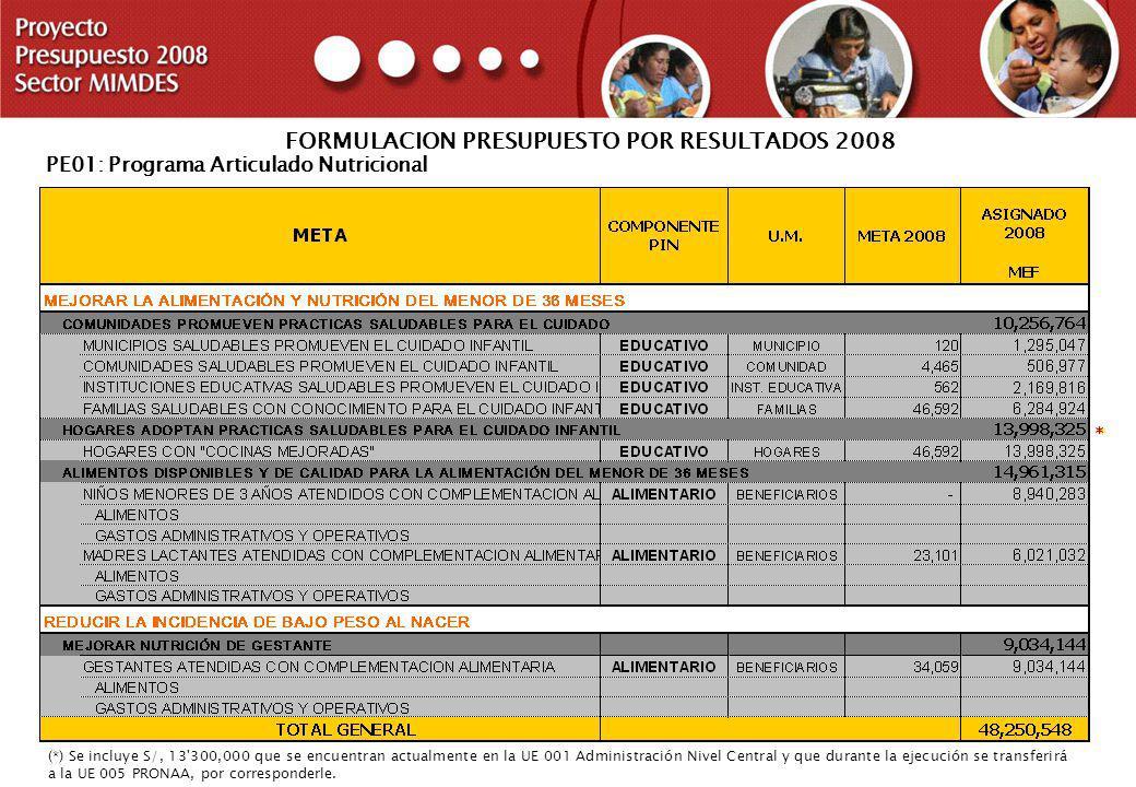 PROYECTO PRESUPUESTO 2008 SECTOR MIMDES PE01: Programa Articulado Nutricional (*) Se incluye S/, 13'300,000 que se encuentran actualmente en la UE 001