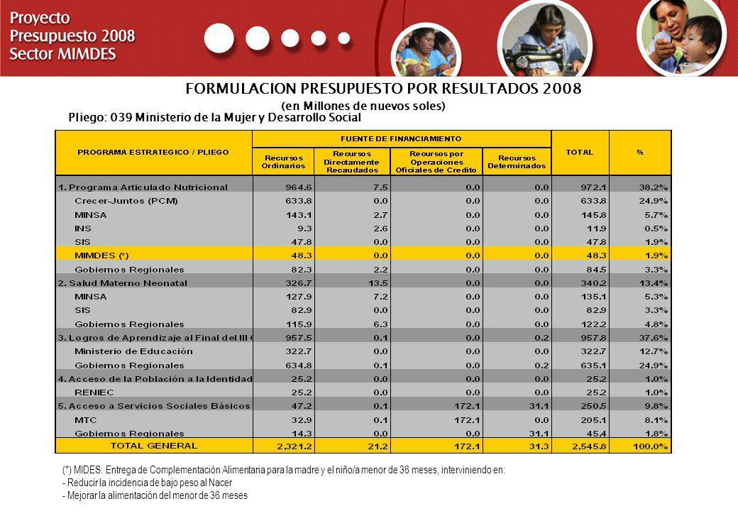 PROYECTO PRESUPUESTO 2008 SECTOR MIMDES FORMULACION PRESUPUESTO POR RESULTADOS 2008 (en Millones de nuevos soles) Pliego: 039 Ministerio de la Mujer y