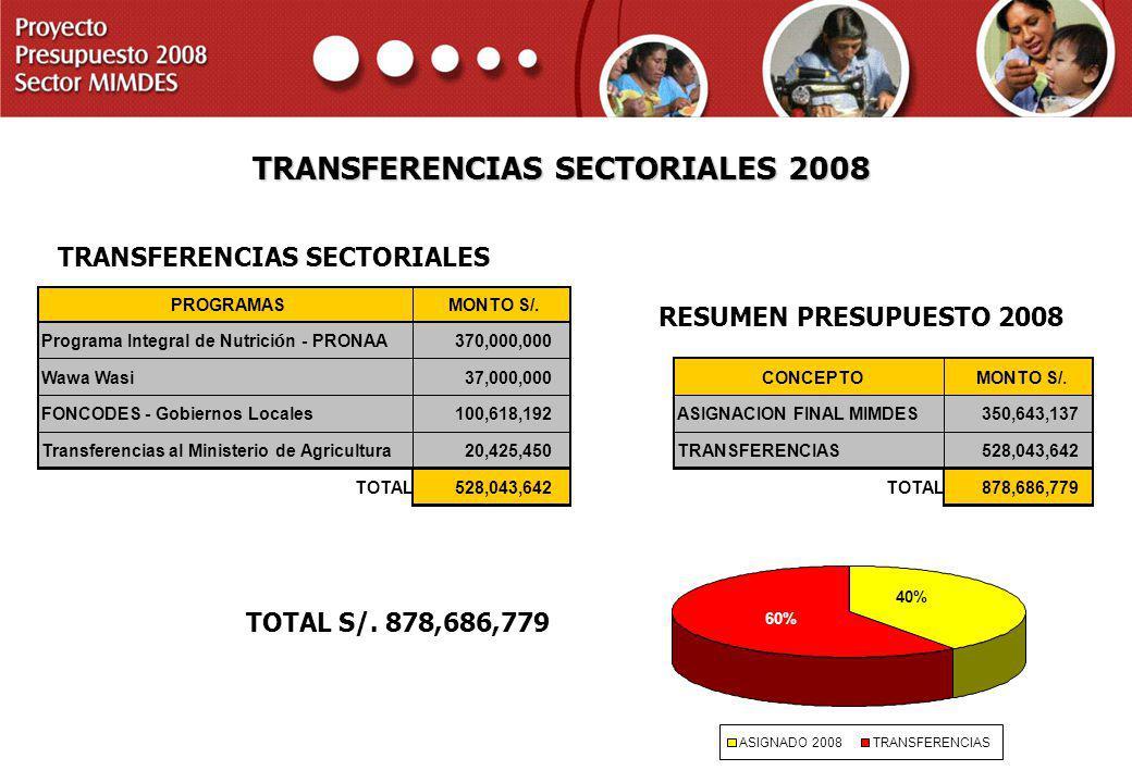 PROYECTO PRESUPUESTO 2008 SECTOR MIMDES TRANSFERENCIAS SECTORIALES 2008 PROGRAMAS MONTO S/. Programa Integral de Nutrici ó n - PRONAA 370,000,000 Wawa