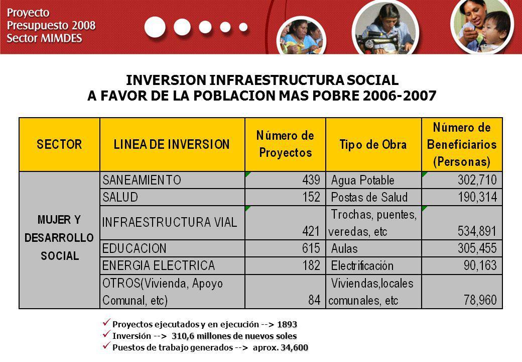 PROYECTO PRESUPUESTO 2008 SECTOR MIMDES INVERSION INFRAESTRUCTURA SOCIAL A FAVOR DE LA POBLACION MAS POBRE 2006-2007 1893 Proyectos ejecutados y en ej