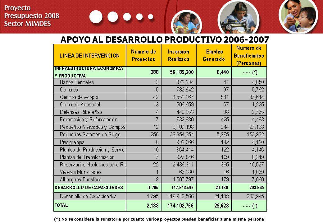 PROYECTO PRESUPUESTO 2008 SECTOR MIMDES APOYO AL DESARROLLO PRODUCTIVO 2006-2007 (*) No se considera la sumatoria por cuanto varios proyectos pueden b