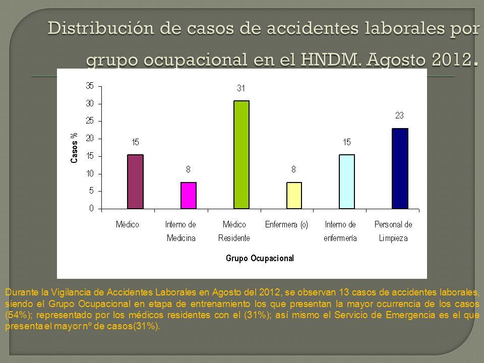 Durante la Vigilancia de Accidentes Laborales en Agosto del 2012, se observan 13 casos de accidentes laborales, siendo el Grupo Ocupacional en etapa de entrenamiento los que presentan la mayor ocurrencia de los casos (54%); representado por los médicos residentes con el (31%); así mismo el Servicio de Emergencia es el que presenta el mayor nº de casos(31%).