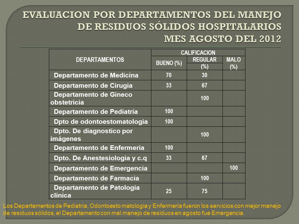 DEPARTAMENTOS CALIFICACION BUENO (%) REGULARMALO (%) (%) Departamento de Medicina 7030 Departamento de Cirugia 3367 Departamento de Gineco obstetricia 100 Departamento de Pediatria 100 Dpto de odontoestomatologia 100 Dpto.