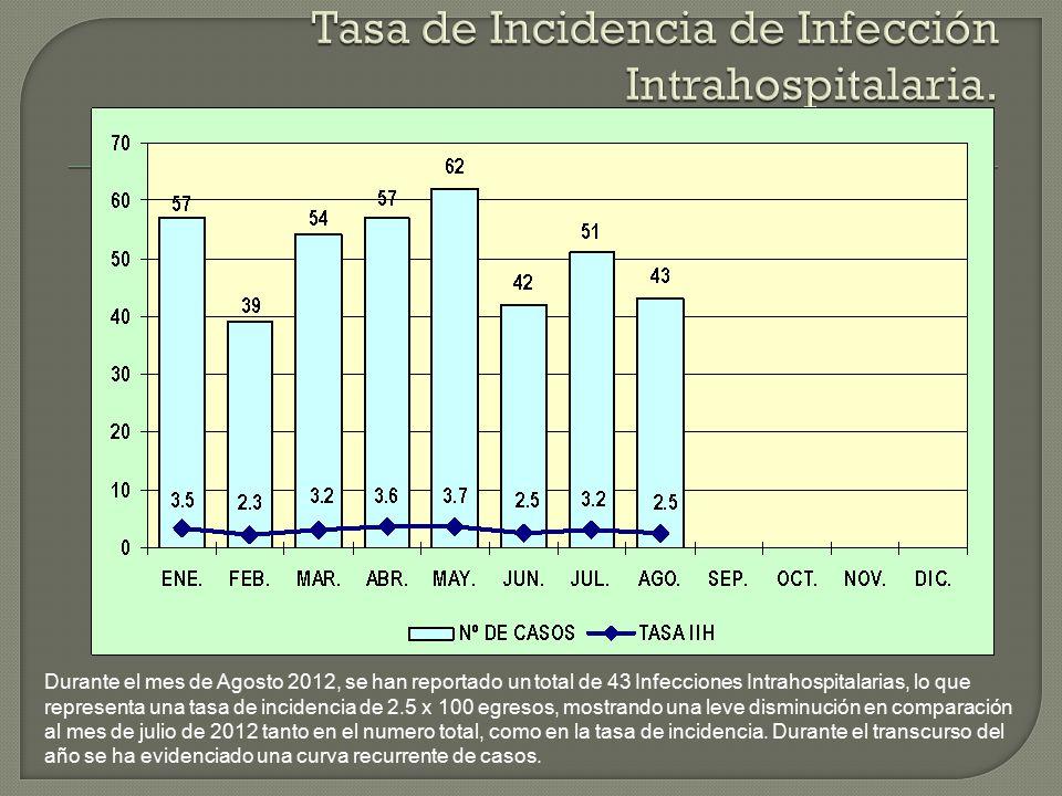 Durante el mes de Agosto 2012, se han reportado un total de 43 Infecciones Intrahospitalarias, lo que representa una tasa de incidencia de 2.5 x 100 egresos, mostrando una leve disminución en comparación al mes de julio de 2012 tanto en el numero total, como en la tasa de incidencia.