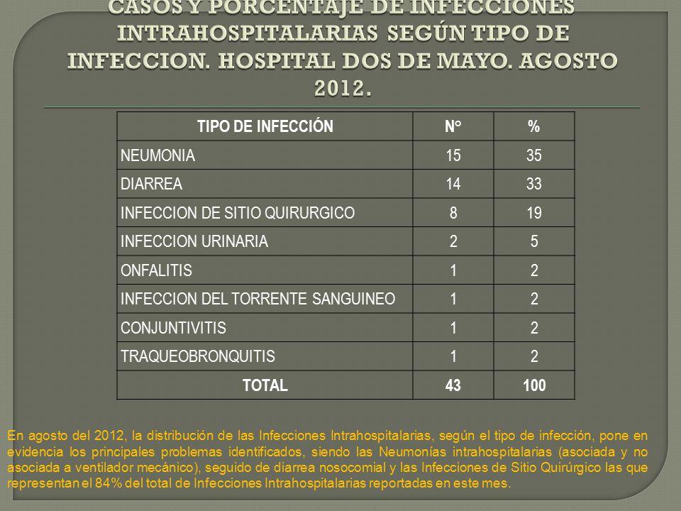 En agosto del 2012, la distribución de las Infecciones Intrahospitalarias, según el tipo de infección, pone en evidencia los principales problemas identificados, siendo las Neumonías intrahospitalarias (asociada y no asociada a ventilador mecánico), seguido de diarrea nosocomial y las Infecciones de Sitio Quirúrgico las que representan el 84% del total de Infecciones Intrahospitalarias reportadas en este mes.