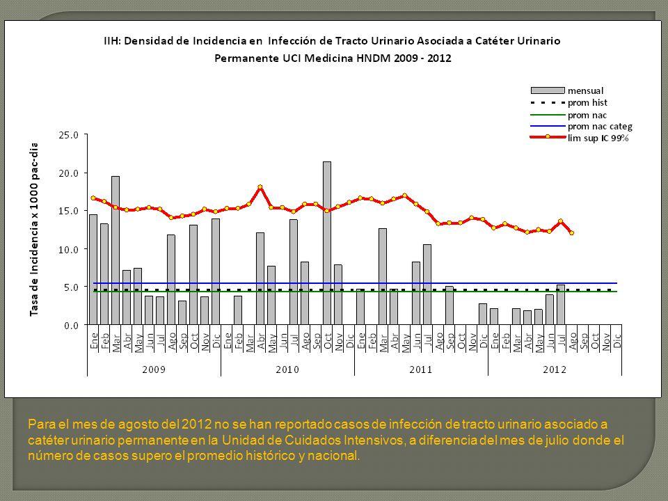 El Departamento de Medicina ha mostrado una disminución de casos de infección del tracto urinario asociado a catéter urinario permanente en el Departamento de Medicina, llegando a una densidad de incidencia de 4.1x 1000 días-catéter durante el mes de agosto del 2012.