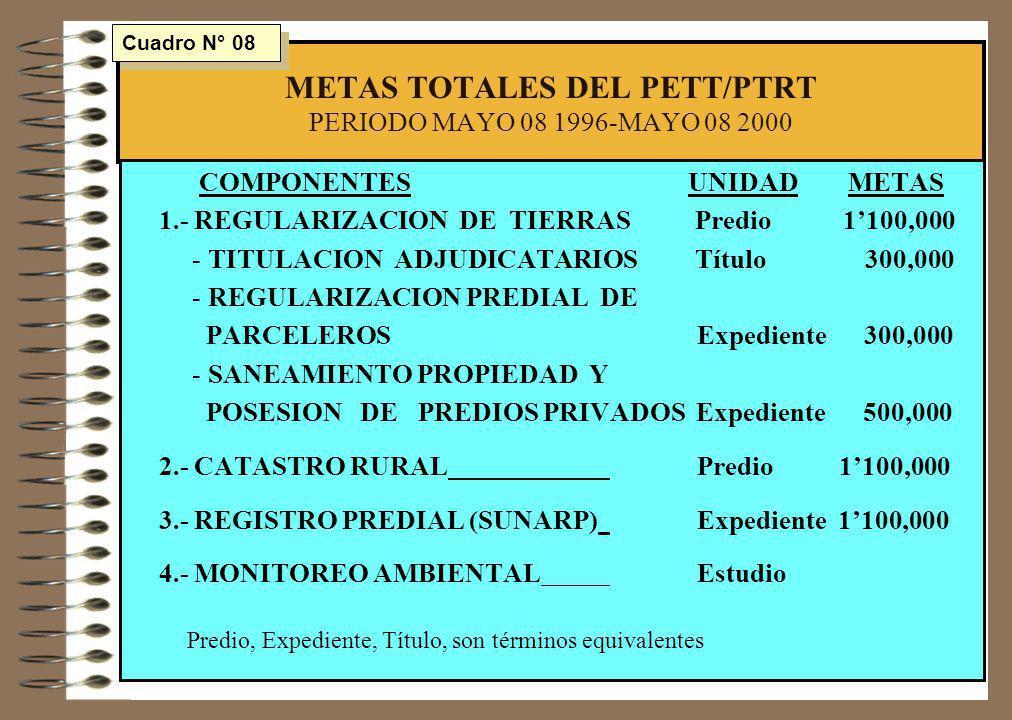 METAS TOTALES DEL PETT/PTRT PERIODO MAYO 08 1996-MAYO 08 2000 COMPONENTES UNIDAD METAS 1.- REGULARIZACION DE TIERRAS Predio 1100,000 - TITULACION ADJU