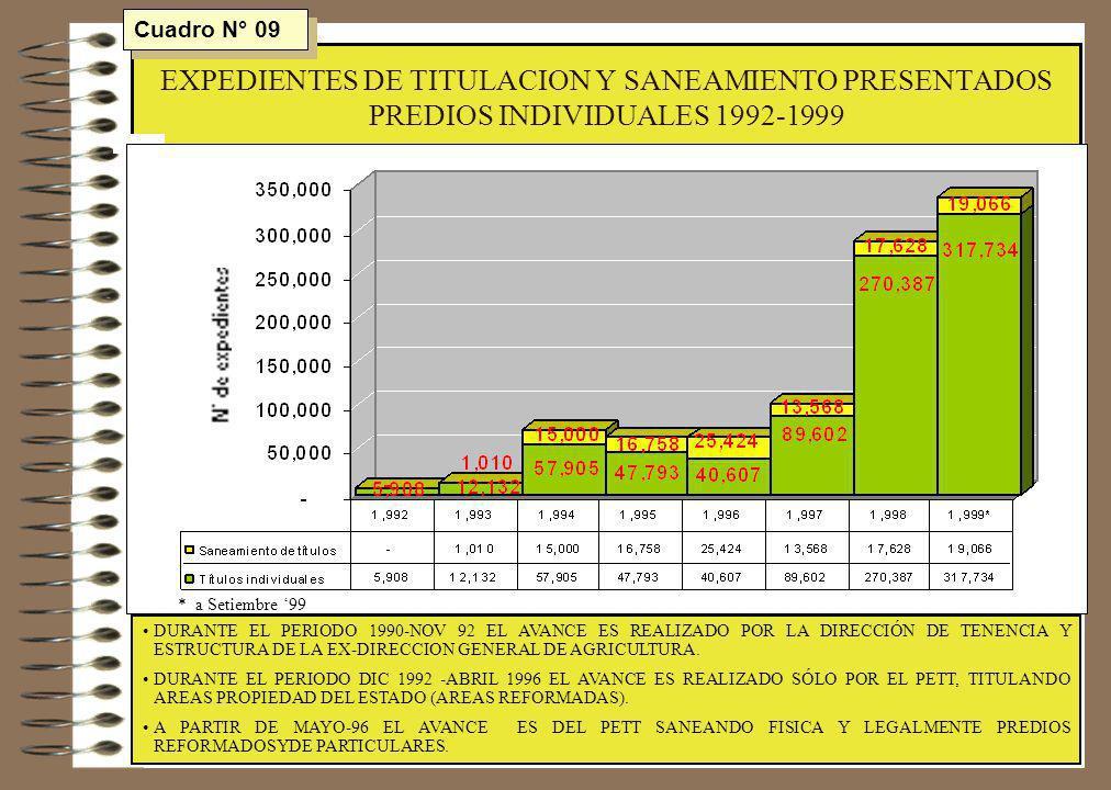 EXPEDIENTES DE TITULACION Y SANEAMIENTO PRESENTADOS PREDIOS INDIVIDUALES 1992-1999 DURANTE EL PERIODO 1990-NOV 92 EL AVANCE ES REALIZADO POR LA DIRECC