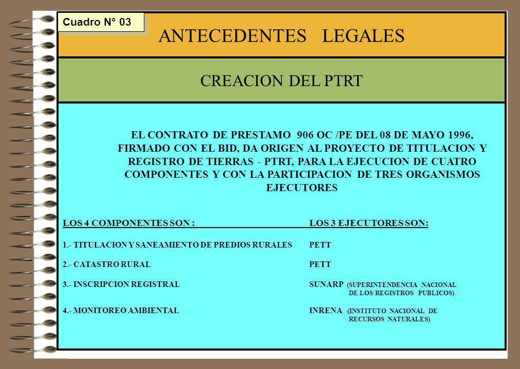 EL CONTRATO DE PRESTAMO 906 OC /PE DEL 08 DE MAYO 1996, FIRMADO CON EL BID, DA ORIGEN AL PROYECTO DE TITULACION Y REGISTRO DE TIERRAS - PTRT, PARA LA