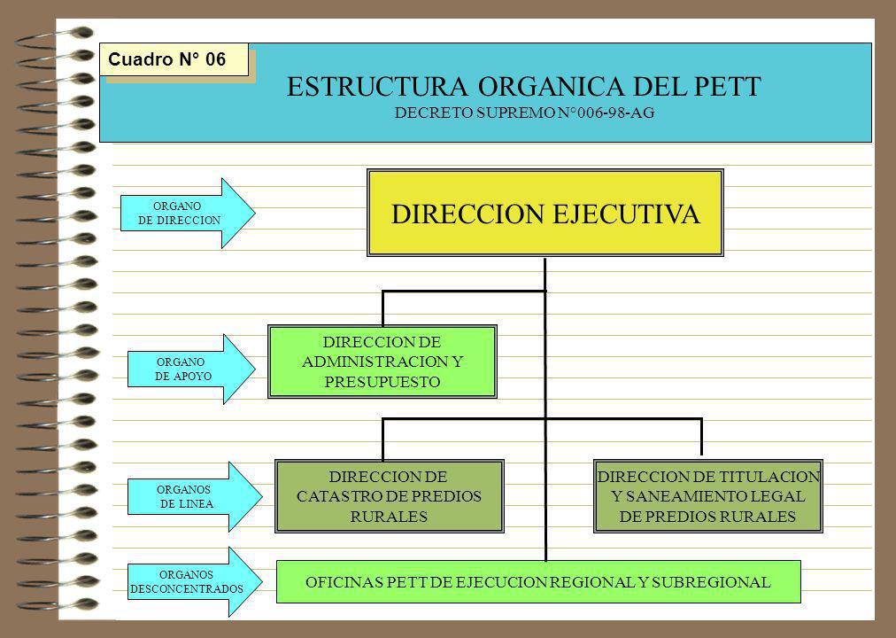 DIRECCION DE ADMINISTRACION Y PRESUPUESTO DIRECCION DE CATASTRO DE PREDIOS RURALES DIRECCION DE TITULACION Y SANEAMIENTO LEGAL DE PREDIOS RURALES OFIC