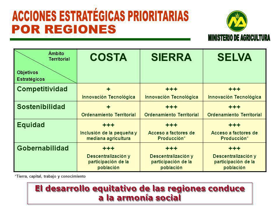Ámbito Territorial Objetivos Estratégicos COSTASIERRASELVA Competitividad+ Innovación Tecnológica +++ Innovación Tecnológica +++ Innovación Tecnológica Sostenibilidad+ Ordenamiento Territorial +++ Ordenamiento Territorial +++ Ordenamiento Territorial Equidad+++ Inclusión de la pequeña y mediana agricultura +++ Acceso a factores de Producción* +++ Acceso a factores de Producción* Gobernabilidad+++ Descentralización y participación de la población +++ Descentralización y participación de la población +++ Descentralización y participación de la población *Tierra, capital, trabajo y conocimiento El desarrollo equitativo de las regiones conduce a la armonía social El desarrollo equitativo de las regiones conduce a la armonía social