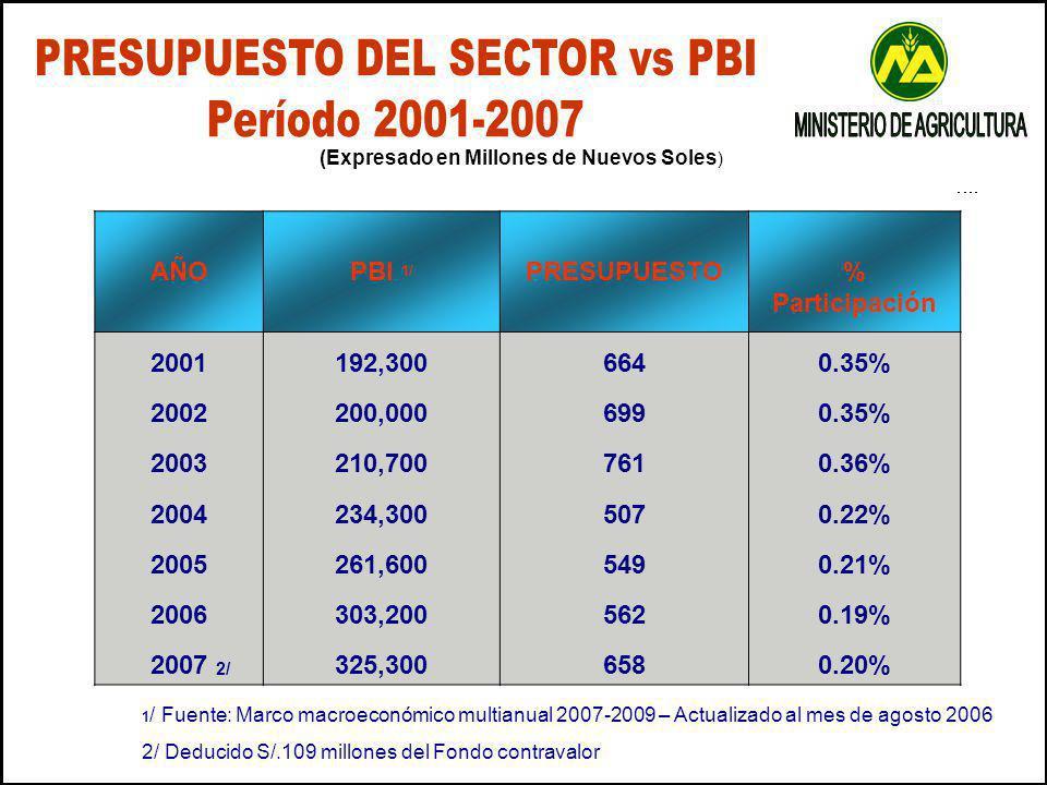 AÑOPBI 1/ PRESUPUESTO% Participación 2001192,3006640.35% 2002200,0006990.35% 2003210,7007610.36% 2004234,3005070.22% 2005261,6005490.21% 2006303,2005620.19% 2007 2/ 325,3006580.20% (Expresado en Millones de Nuevos Soles ) 1 / Fuente: Marco macroeconómico multianual 2007-2009 – Actualizado al mes de agosto 2006 2/ Deducido S/.109 millones del Fondo contravalor