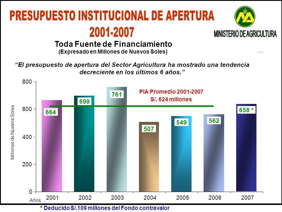El presupuesto de apertura del Sector Agricultura ha mostrado una tendencia decreciente en los últimos 6 años.