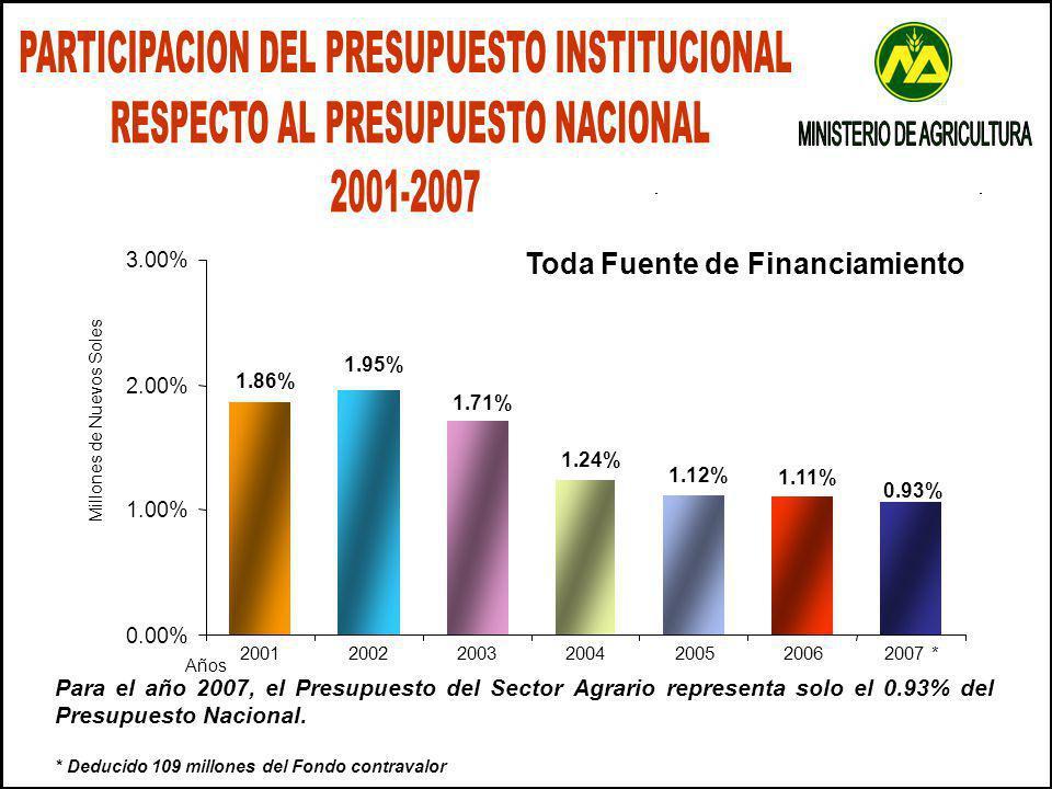 Para el año 2007, el Presupuesto del Sector Agrario representa solo el 0.93% del Presupuesto Nacional.