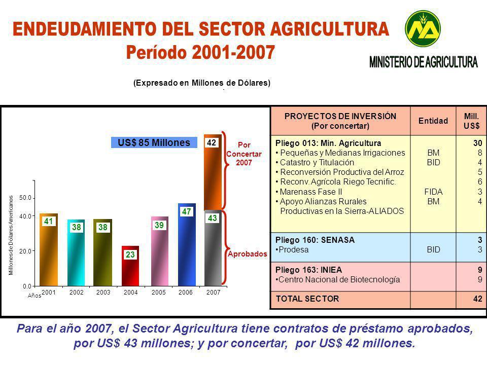 Para el año 2007, el Sector Agricultura tiene contratos de préstamo aprobados, por US$ 43 millones; y por concertar, por US$ 42 millones.