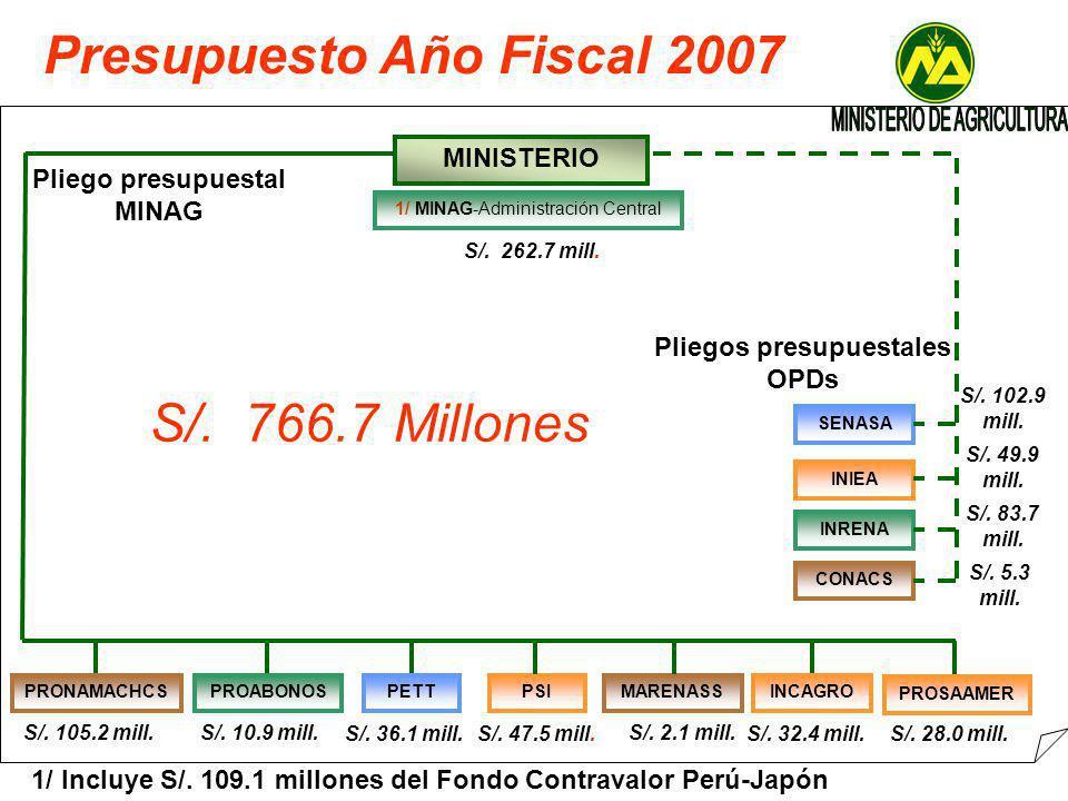 Presupuesto Año Fiscal 2007 MINISTERIO SENASA INIEA INRENA CONACS PRONAMACHCSPROABONOSPETTPSIMARENASSINCAGRO S/.