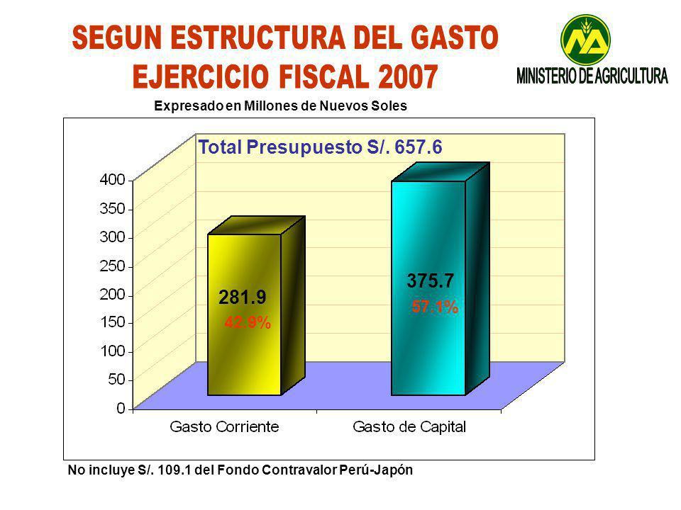 281.9 375.7 42.9% 57.1% Total Presupuesto S/.657.6 No incluye S/.