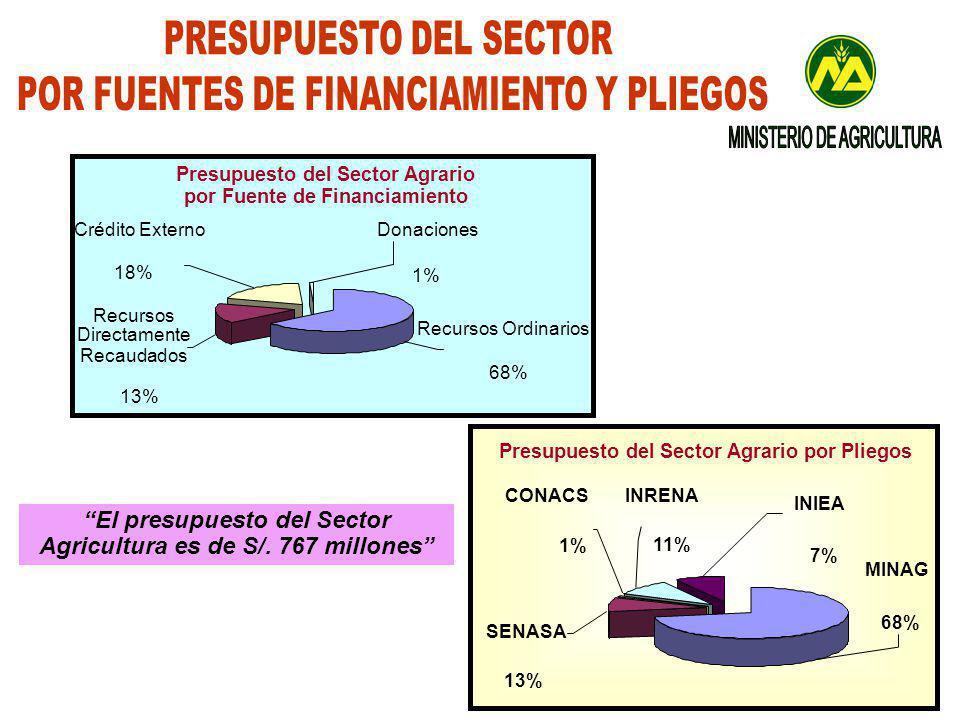 El presupuesto del Sector Agricultura es de S/.