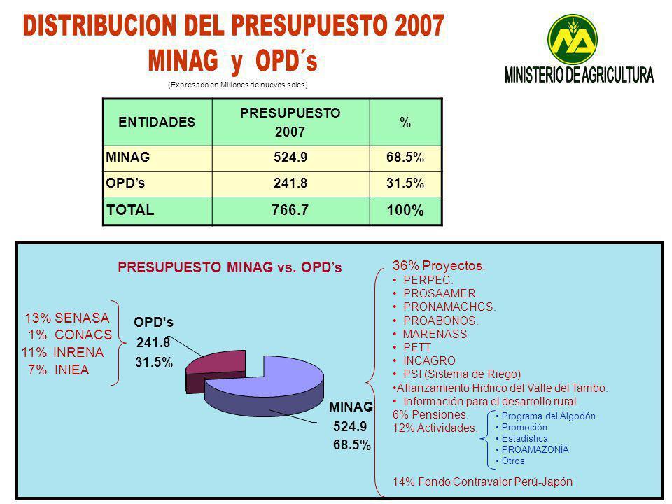 OPD s 241.8 31.5% MINAG 524.9 68.5% PRESUPUESTO MINAG vs.