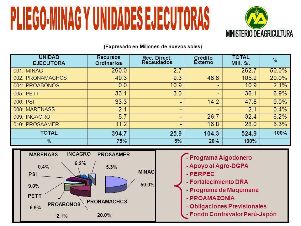 UNIDAD EJECUTORA Recursos Ordinarios Rec.Direct. Recaudados Crédito Externo TOTAL Mill.