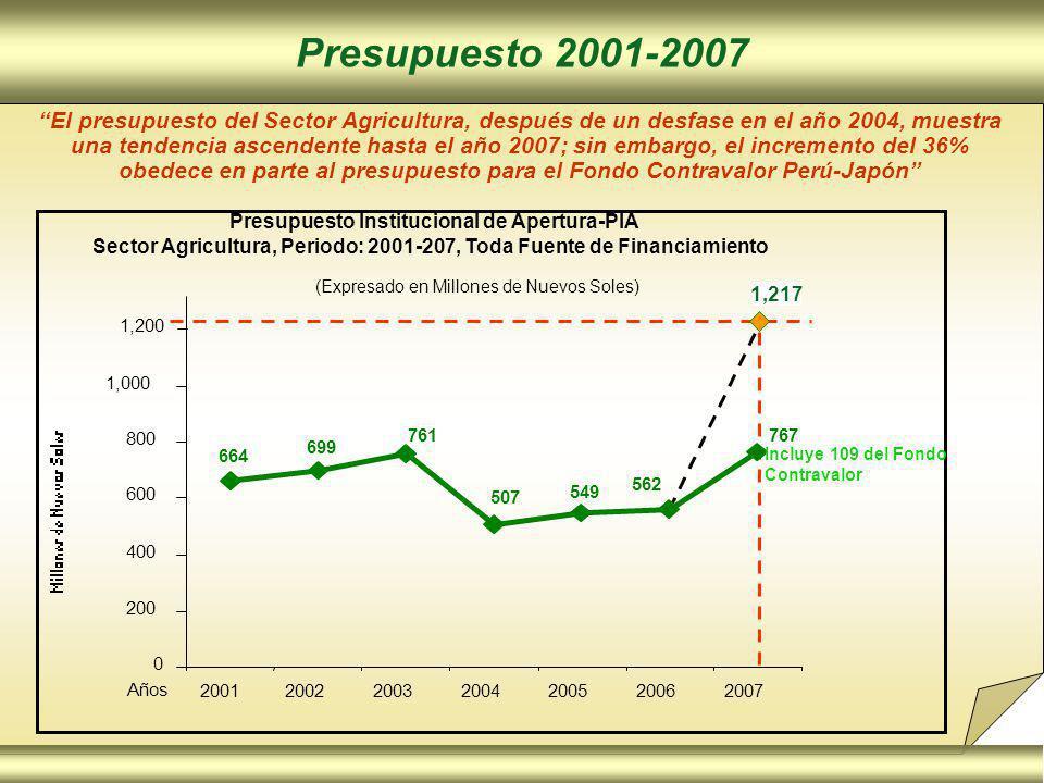 Presupuesto 2001-2007 Presupuesto Institucional de Apertura-PIA Sector Agricultura, Periodo: 2001-207, Toda Fuente de Financiamiento (Expresado en Millones de Nuevos Soles) El presupuesto del Sector Agricultura, después de un desfase en el año 2004, muestra una tendencia ascendente hasta el año 2007; sin embargo, el incremento del 36% obedece en parte al presupuesto para el Fondo Contravalor Perú-Japón 1,217 767 562 549 507 761 699 664 0 200 400 600 800 1,000 2001200220032004200520062007 Años 1,200 Incluye 109 del Fondo Contravalor