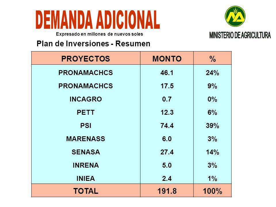 PROYECTOSMONTO% PRONAMACHCS46.124% PRONAMACHCS17.59% INCAGRO0.70% PETT12.36% PSI74.439% MARENASS6.03% SENASA27.414% INRENA5.03% INIEA2.41% TOTAL191.8100% Expresado en millones de nuevos soles Plan de Inversiones - Resumen