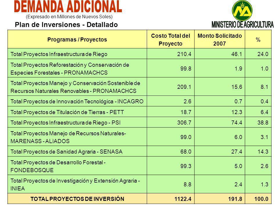 Programas / Proyectos Costo Total del Proyecto Monto Solicitado 2007 % Total Proyectos Infraestructura de Riego210.446.124.0 Total Proyectos Reforestación y Conservación de Especies Forestales - PRONAMACHCS 99.81.91.0 Total Proyectos Manejo y Conservación Sostenible de Recursos Naturales Renovables - PRONAMACHCS 209.115.68.1 Total Proyectos de Innovación Tecnológica - INCAGRO2.60.70.4 Total Proyectos de Titulación de Tierras - PETT18.712.36.4 Total Proyectos Infraestructura de Riego - PSI306.774.438.8 Total Proyectos Manejo de Recursos Naturales- MARENASS - ALIADOS 99.06.03.1 Total Proyectos de Sanidad Agraria - SENASA68.027.414.3 Total Proyectos de Desarrollo Forestal - FONDEBOSQUE 99.35.02.6 Total Proyectos de Investigación y Extensión Agraria - INIEA 8.82.41.3 TOTAL PROYECTOS DE INVERSIÓN1122.4191.8100.0 (Expresado en Millones de Nuevos Soles) Plan de Inversiones - Detallado