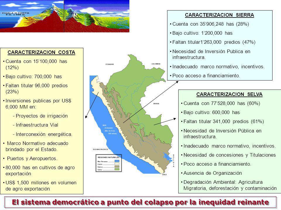 CARACTERIZACION COSTA Cuenta con 15100,000 has (12%) Bajo cultivo: 700,000 has Faltan titular 96,000 predios (23%) Inversiones publicas por US$ 6,000 MM en: - Proyectos de irrigación - Infraestructura Vial - Interconexión energética.