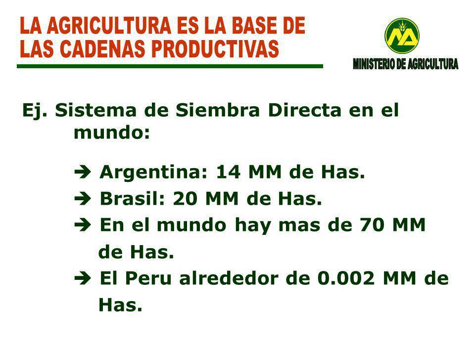 Ej.Sistema de Siembra Directa en el mundo: Argentina: 14 MM de Has.