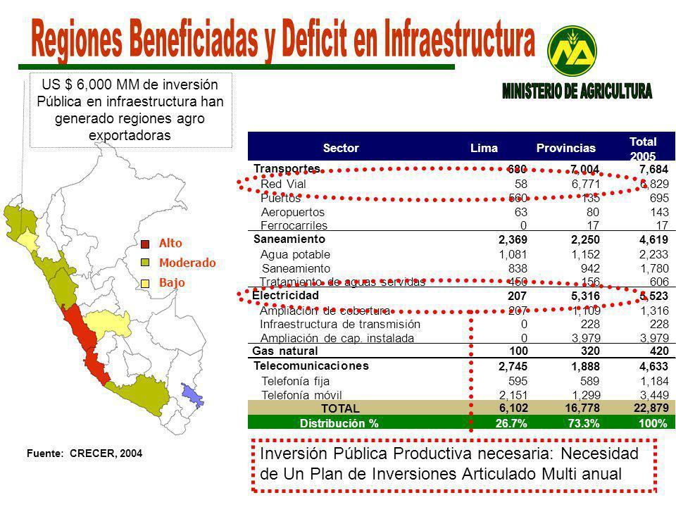 Sector LimaProvincias Total 2005 Transportes 6807,0047,684 Red Vial586,7716,829 Puertos560135695 Aeropuertos6380143 Ferrocarriles017 Saneamiento 2,3692,2504,619 Agua potable1,0811,1522,233 Saneamiento8389421,780 Tratamiento de aguas servidas450156606 Electricidad 2075,3165,523 Ampliación de cobertura2071,1091,316 Infraestructura de transmisión0228 Ampliación de cap.