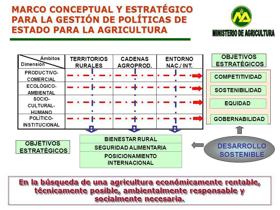 MARCO CONCEPTUAL Y ESTRATÉGICO PARA LA GESTIÓN DE POLÍTICAS DE ESTADO PARA LA AGRICULTURA COMPETITIVIDAD SOSTENIBILIDAD EQUIDAD GOBERNABILIDAD DESARROLLO SOSTENIBLE BIENESTAR RURAL SEGURIDAD ALIMENTARIA POSICIONAMIENTO INTERNACIONAL POLÍTICO- INSTITUCIONAL SOCIO- CULTURAL- HUMANO ECOLÓGICO- AMBIENTAL PRODUCTIVO- COMERCIAL ENTORNO NAC./ INT.