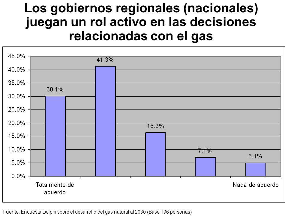 Los gobiernos regionales (nacionales) juegan un rol activo en las decisiones relacionadas con el gas Fuente: Encuesta Delphi sobre el desarrollo del gas natural al 2030 (Base 196 personas)