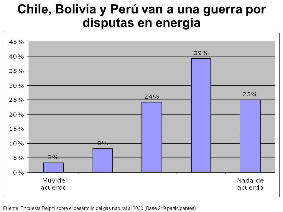 Chile, Bolivia y Perú van a una guerra por disputas en energía Fuente: Encuesta Delphi sobre el desarrollo del gas natural al 2030 (Base 219 participantes)