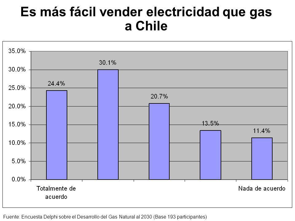 Es más fácil vender electricidad que gas a Chile Fuente: Encuesta Delphi sobre el Desarrollo del Gas Natural al 2030 (Base 193 participantes)