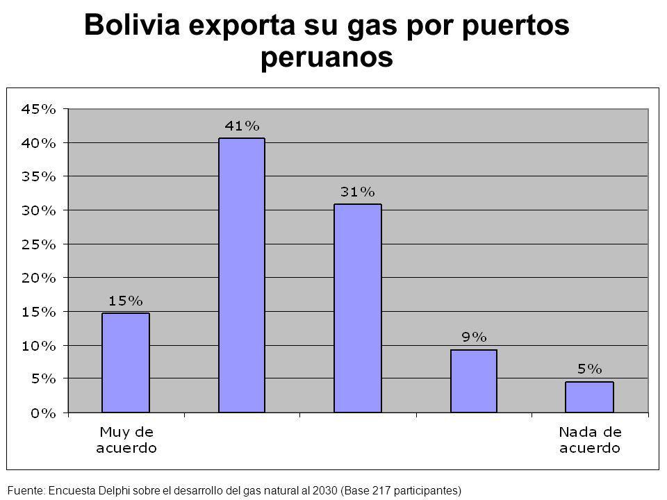 Bolivia exporta su gas por puertos peruanos Fuente: Encuesta Delphi sobre el desarrollo del gas natural al 2030 (Base 217 participantes)