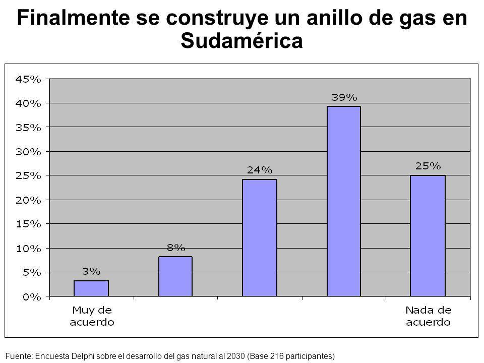 Finalmente se construye un anillo de gas en Sudamérica Fuente: Encuesta Delphi sobre el desarrollo del gas natural al 2030 (Base 216 participantes)
