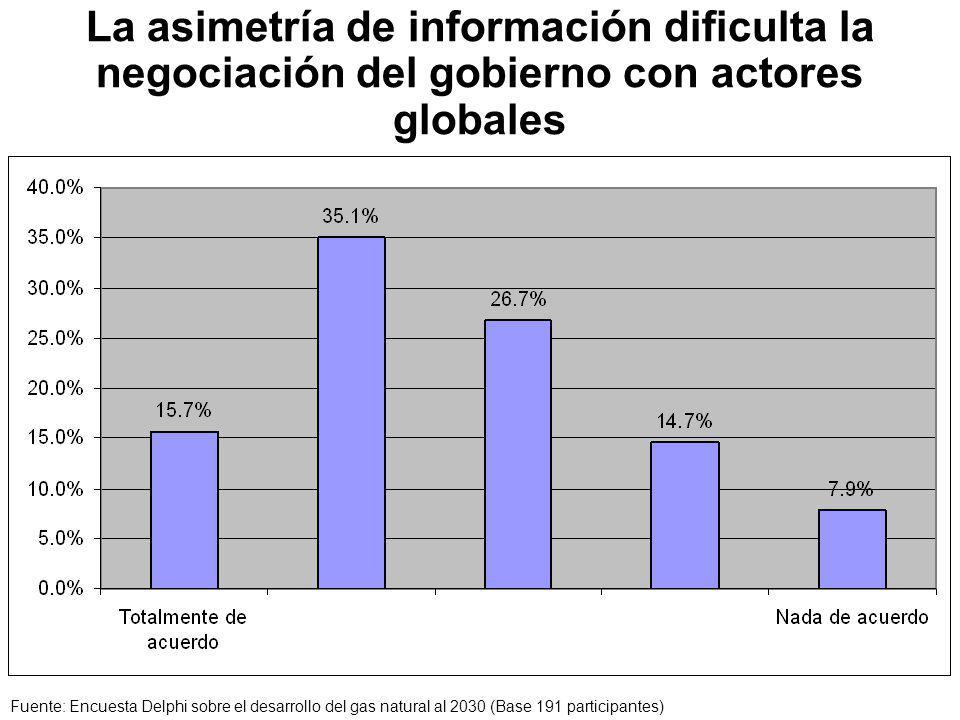 La asimetría de información dificulta la negociación del gobierno con actores globales Fuente: Encuesta Delphi sobre el desarrollo del gas natural al 2030 (Base 191 participantes)