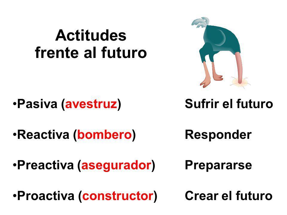 Pasiva (avestruz)Sufrir el futuro Reactiva (bombero)Responder Preactiva (asegurador) Prepararse Proactiva (constructor)Crear el futuro Actitudes frente al futuro