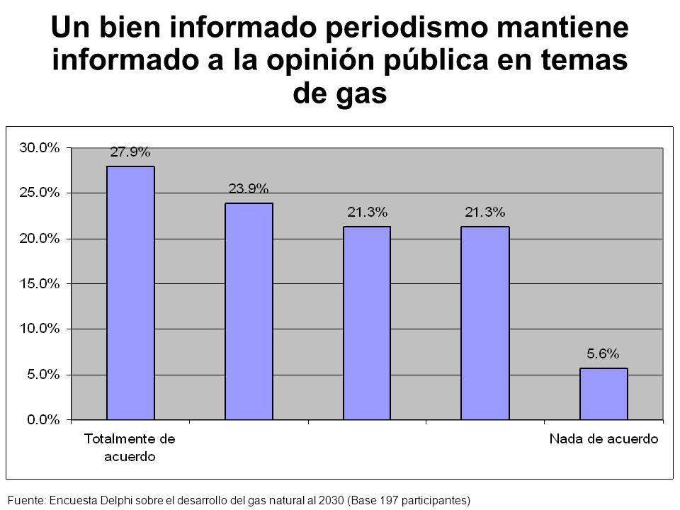 Un bien informado periodismo mantiene informado a la opinión pública en temas de gas Fuente: Encuesta Delphi sobre el desarrollo del gas natural al 2030 (Base 197 participantes)