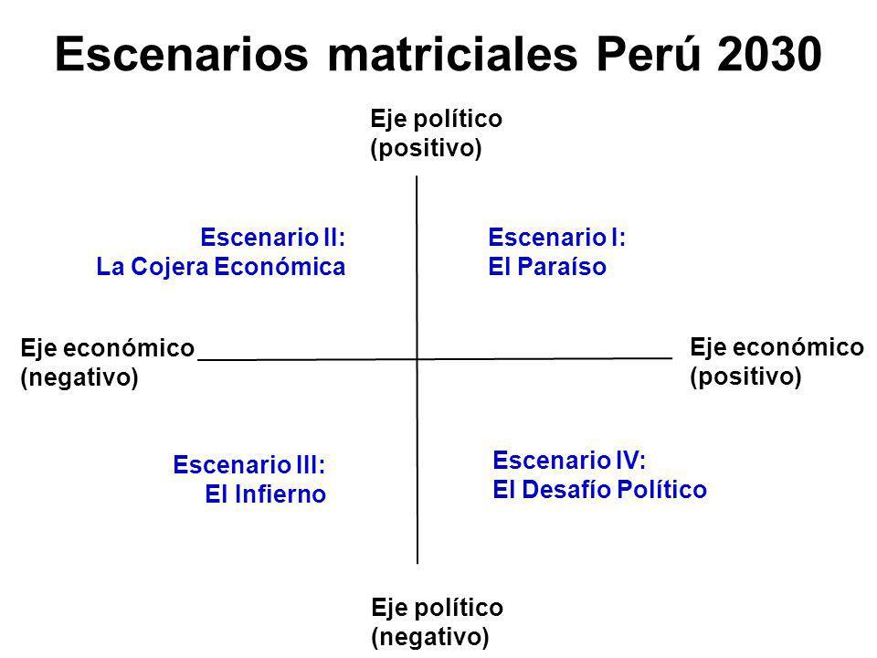 Escenario I: El Paraíso Eje político (positivo) Eje político (negativo) Eje económico (negativo) Eje económico (positivo) Escenario III: El Infierno Escenario IV: El Desafío Político Escenario II: La Cojera Económica Escenarios matriciales Perú 2030
