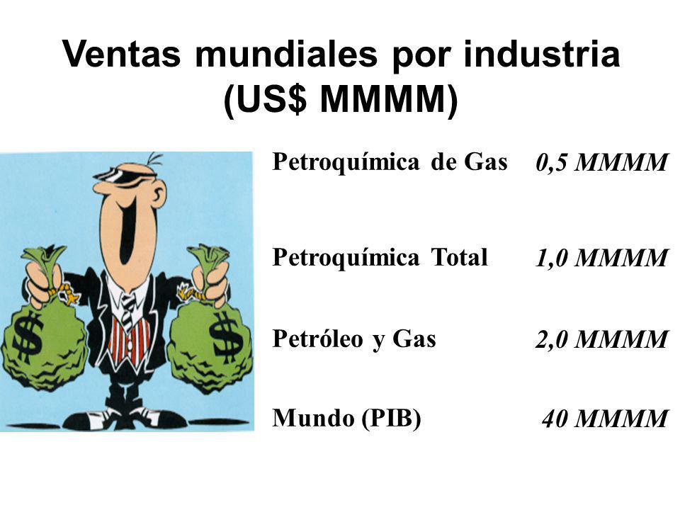 Ventas mundiales por industria (US$ MMMM) 0,5 MMMM 1,0 MMMM 2,0 MMMM 40 MMMM Petroquímica de Gas Petroquímica Total Petróleo y Gas Mundo (PIB)