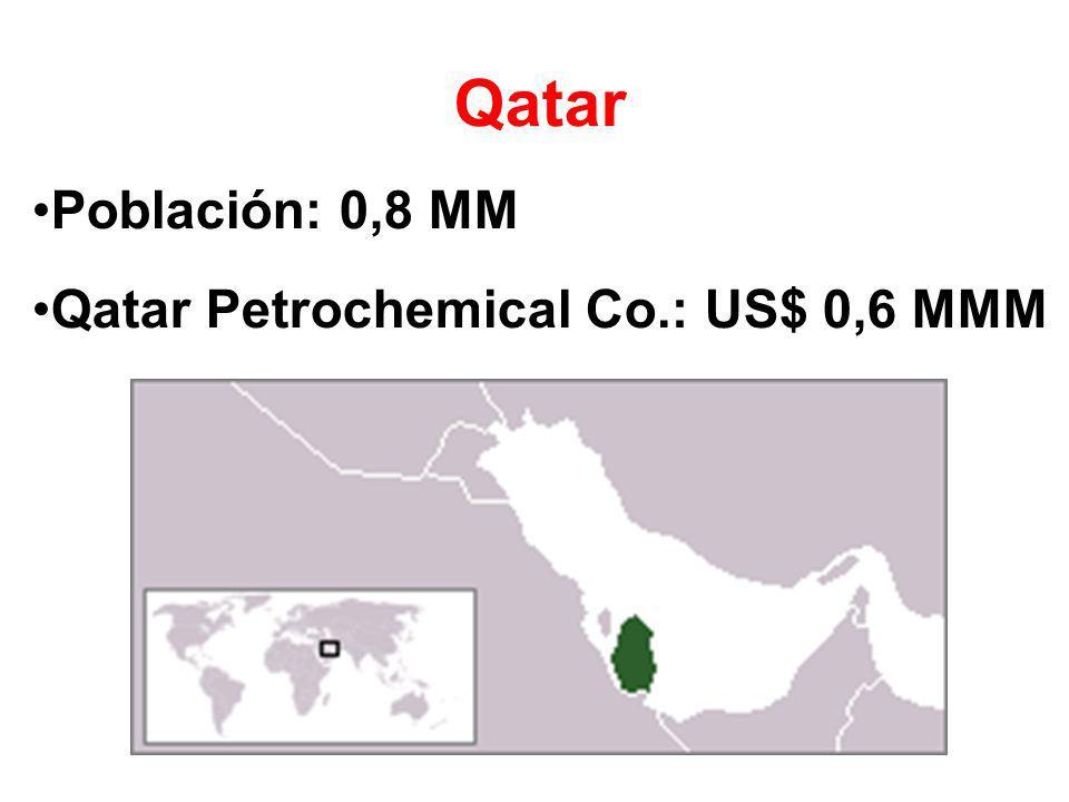 Qatar Población: 0,8 MM Qatar Petrochemical Co.: US$ 0,6 MMM