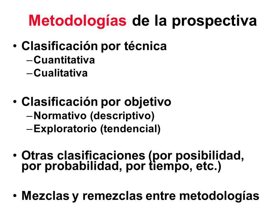 Metodologías de la prospectiva Clasificación por técnica –Cuantitativa –Cualitativa Clasificación por objetivo –Normativo (descriptivo) –Exploratorio (tendencial) Otras clasificaciones (por posibilidad, por probabilidad, por tiempo, etc.) Mezclas y remezclas entre metodologías
