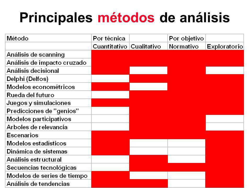 Principales métodos de análisis