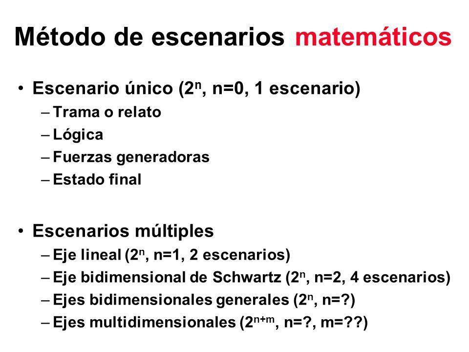 Método de escenarios matemáticos Escenario único (2 n, n=0, 1 escenario) –Trama o relato –Lógica –Fuerzas generadoras –Estado final Escenarios múltiples –Eje lineal (2 n, n=1, 2 escenarios) –Eje bidimensional de Schwartz (2 n, n=2, 4 escenarios) –Ejes bidimensionales generales (2 n, n=?) –Ejes multidimensionales (2 n+m, n=?, m=??)