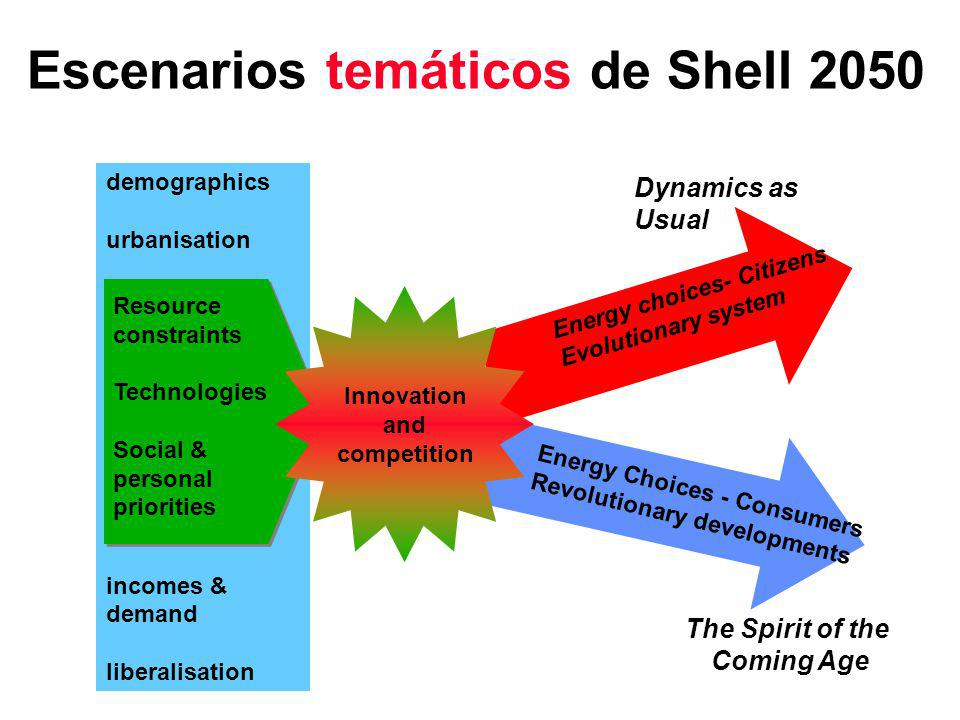demographics urbanisation incomes & demand liberalisation The Spirit of the Coming Age Energy Choices - Consumers Revolutionary developments Dynamics as Usual Energy choices- Citizens Evolutionary system Resource constraints Technologies Social & personal priorities Innovation and competition Escenarios temáticos de Shell 2050