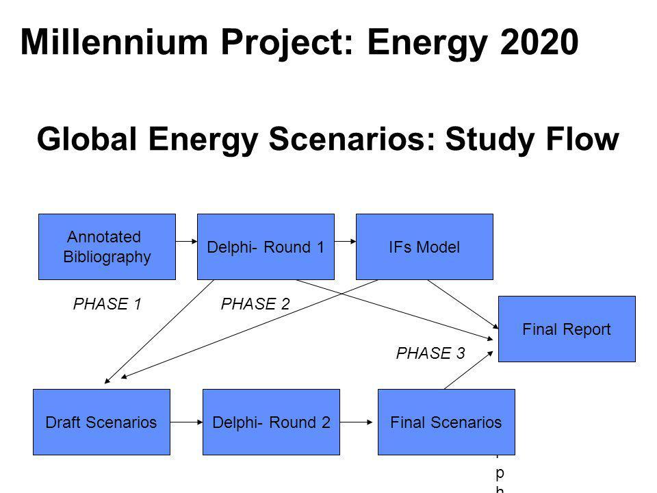 Global Energy Scenarios: Study Flow Annotated Bibliography Delphi- Round 1 Draft ScenariosDelphi- Round 2 Delphi-Delphi- Final Scenarios Final Report IFs Model PHASE 1PHASE 2 PHASE 3 Millennium Project: Energy 2020