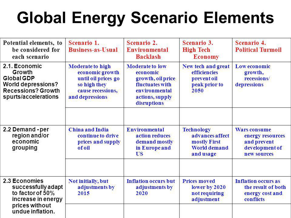 Global Energy Scenario Elements Potential elements, to be considered for each scenario Scenario 1.
