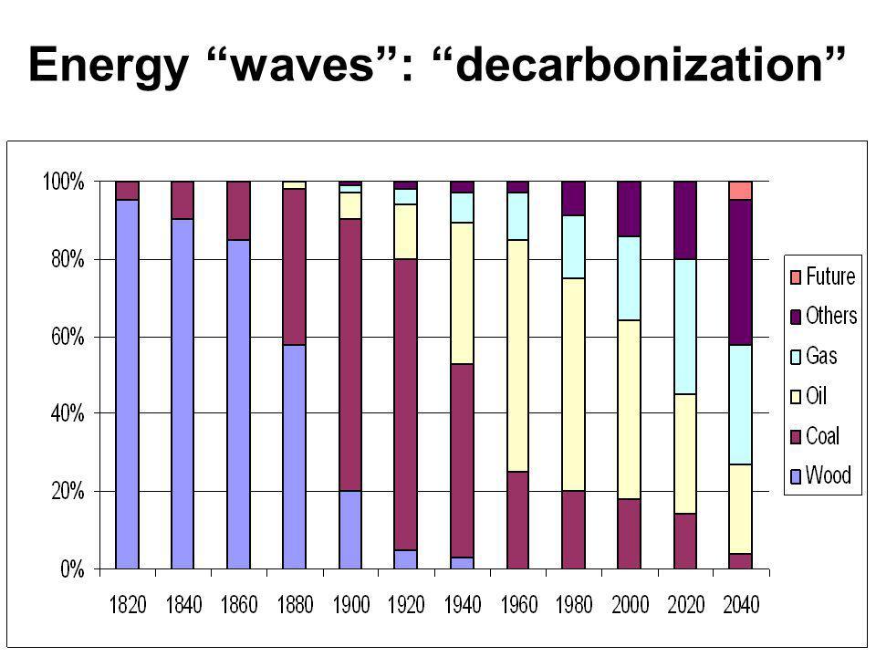 Energy waves: decarbonization